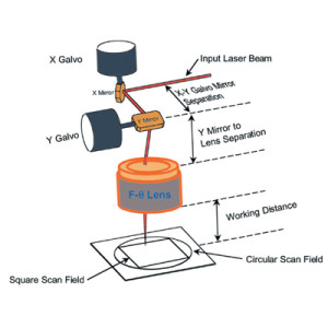 اصول کار اسکن هد در لیزرهای حکاکی فلزات