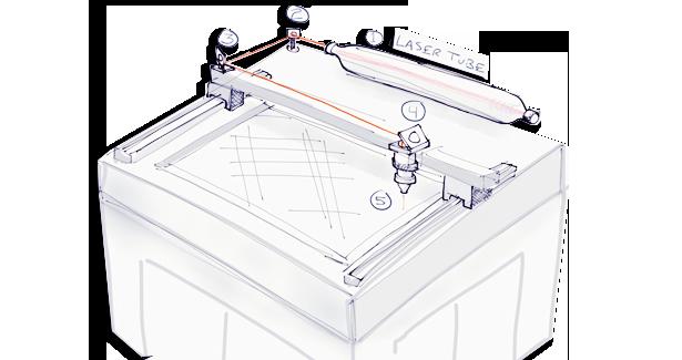 طراحی و ساخت ماشین آلات لیزر صنعتی