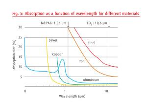 رابطه بین طول موج لیزر و ضریب جذب در مواد مختلف